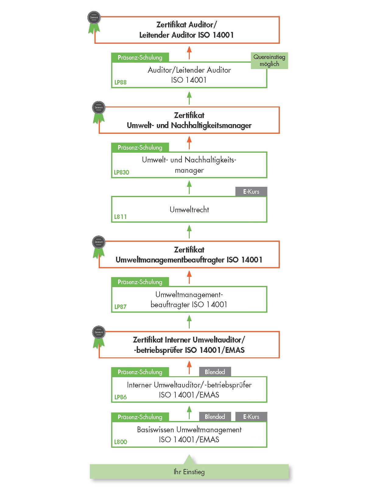 Ausbildungsübersicht - Schulungen der VOREST AG aus dem Bereich Umweltmanagement nach ISO 14001